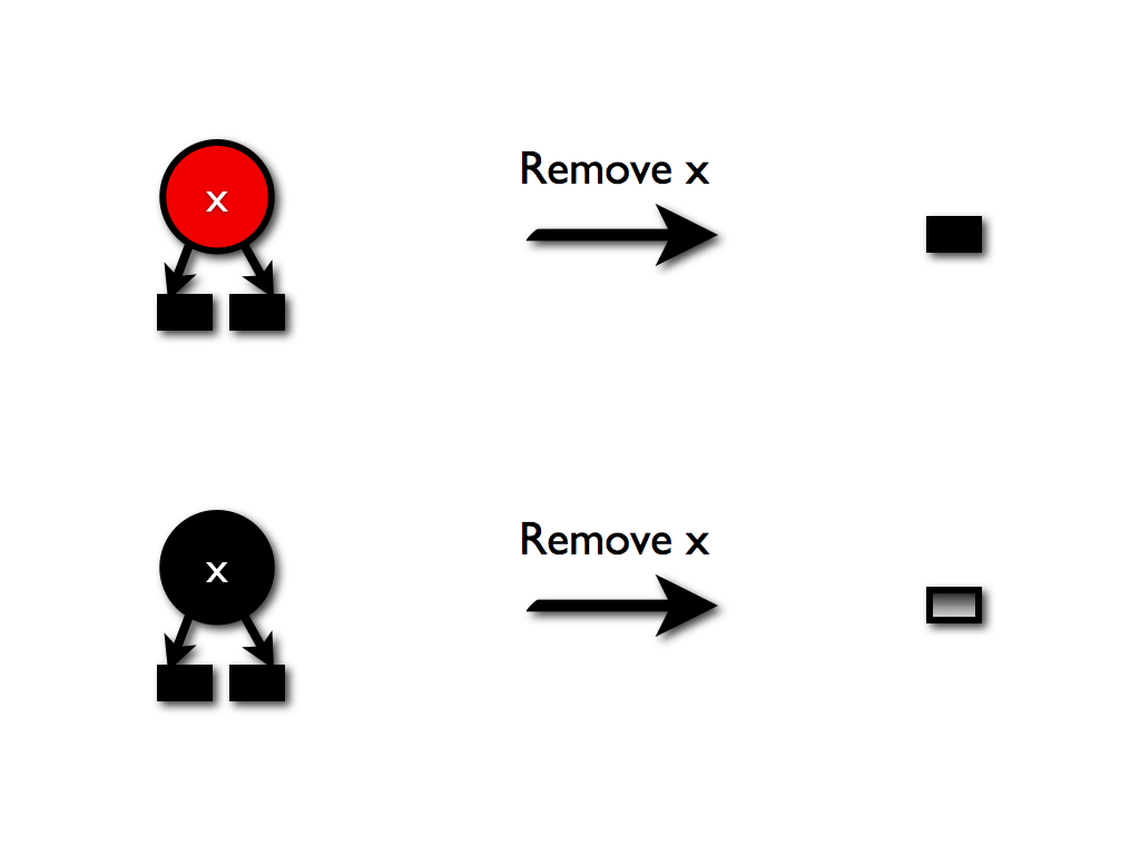 missing method  how to delete from okasaki u0026 39 s red