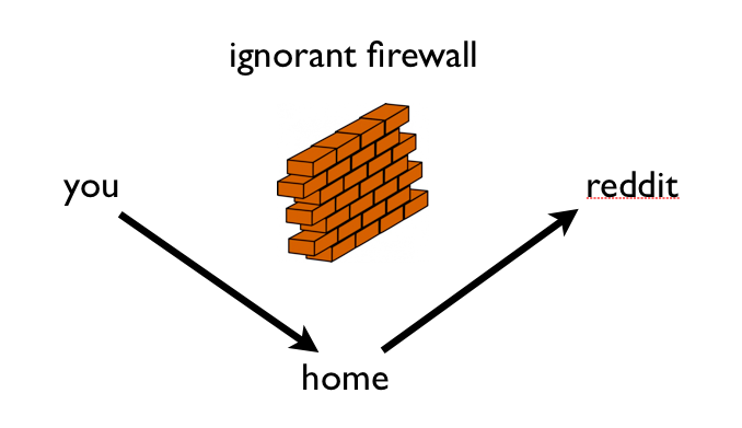 firewall allow sshd-keygen-wrapper connecting from home